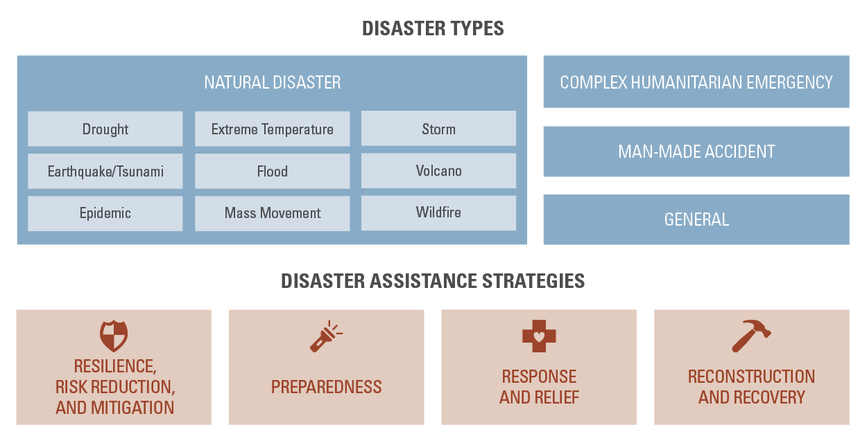 State of Disaster Philanthropy project taxonomy